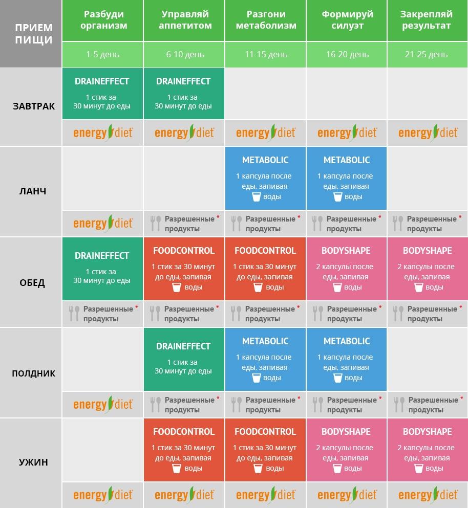 Программы Энерджи Диет Для Похудения. Диета на Энерджи Диет (Energy Diet)